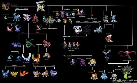 x and y x and y legendary mythos chart