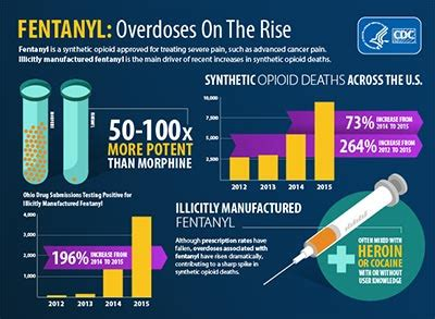 be on the look out for these rising prestigious models fentanyl drug overdose cdc injury center