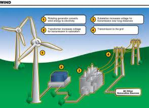 Energy Transformation Of A Toaster How Does Wind Energy Work Diagram More Tips And Info Here