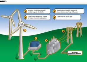 wind energy diagram sustainable energy