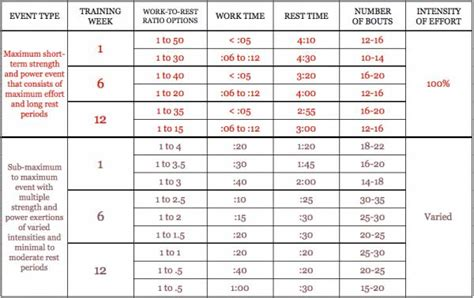 work in the athlete s plan for real recovery and winning results books how to choose the proper work and rest periods when