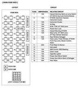 2003 Hyundai Elantra Fuse Box Diagrama De Fiuses Accent 2001 Valvulita Info Gratis