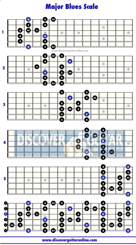 major scale pattern music theory the 25 best blues scale ideas on pinterest guitar