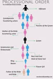 Wedding Processional Order Template by 25 Best Ideas About Wedding Processional Order On