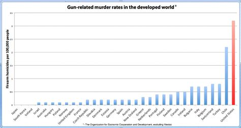 the mistake of only comparing us murder rates to quot developed quot countries mises wire