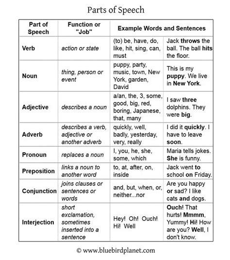The Speech parts of speech and sentences