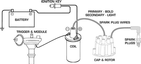 battery ignition system diagram wiring diagram boat dyna ignition coil wiring diagram