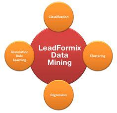 data mining process business intelligence powerpoint