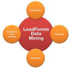 data mining template data mining process business intelligence powerpoint