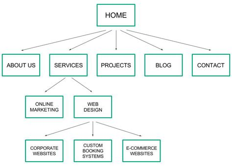 site structure diagram ballyhoo how to organise your website content