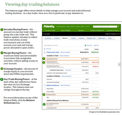 Pattern Day Trading Fidelity | fidelity option trading agreement