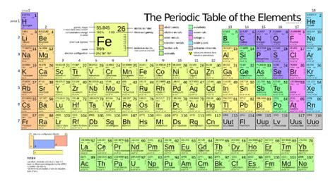 Periodic Table Families by Quot Periodic Table Families Quot Free Books Children S