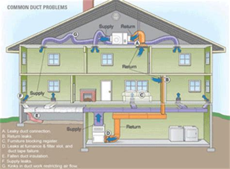 hvac design for new home elite hvac designs richard melless 416 873 2986