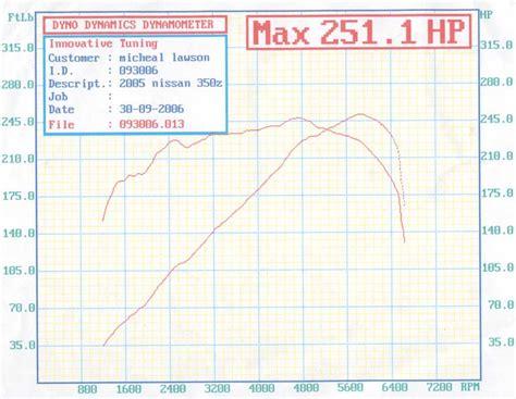 2005 nissan 350z base 1 4 mile drag racing timeslip specs 0 60 dragtimes com