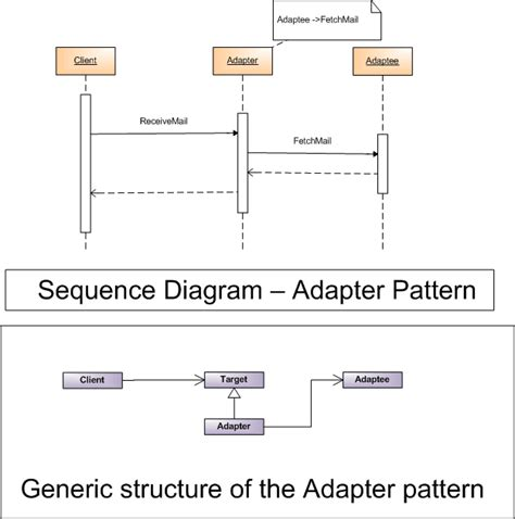 abstract adapter pattern most commonly used design pattern codeproject