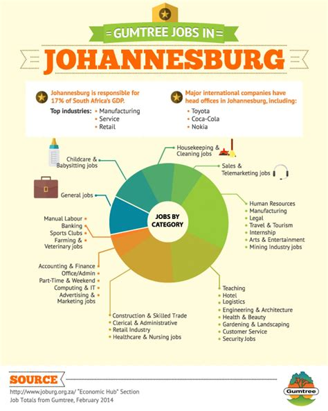 gumtree jobs  johannesburg visually