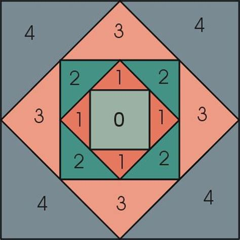 Quilt Square Calculator by Setting Triangles Calculator Quilting Tips And