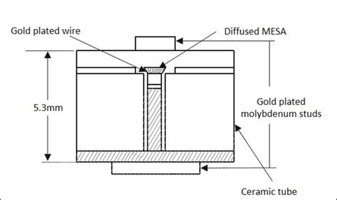 pin diode in microwave engineering microwave engineering components