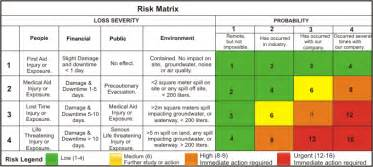 safety matrix template sms reporter