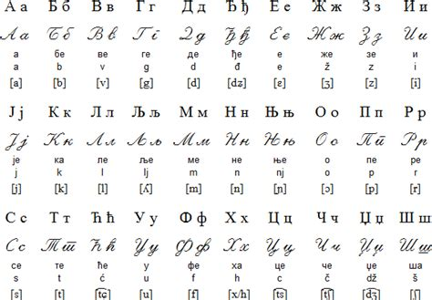 printable russian alphabet table serbian language alphabet and pronunciation