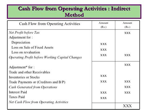 cash flow statement format in excel direct method cash flow statement template noshot info