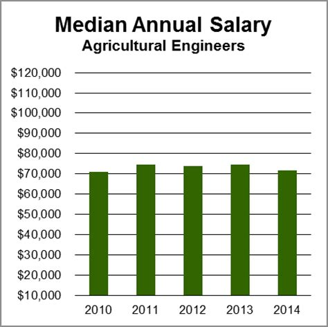agricultural engineers aag