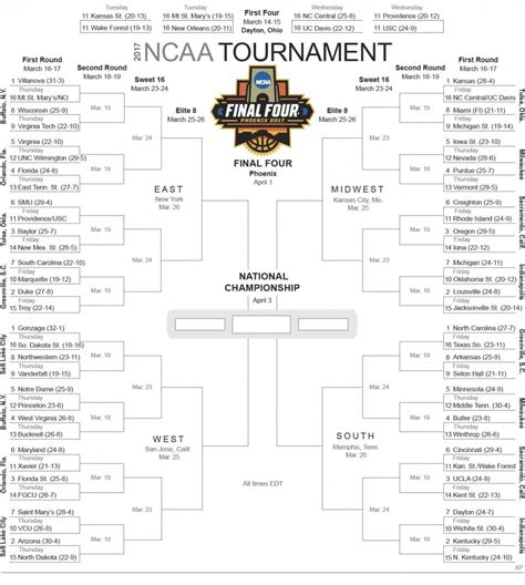 uk basketball schedule ncaa bracket no you re not winning your march madness bracket pool
