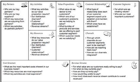 canva revenue osterwalder and pigneur s business model canvas 44