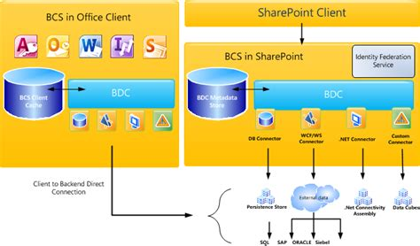 sharepoint components diagram understanding business connectivity services sharepoint