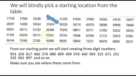 Random Digit Table by How To Use A Random Number Table