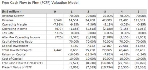 Valuation Models