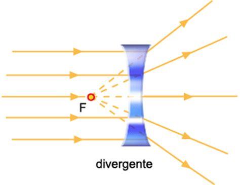 lentes divergentes en las lentes divergentes las im 225 genes tema 6 otras formas de transmitirse la energ 237 a la luz y