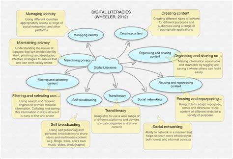 Sembilan Elemen Jurnalisme 1 definisi manfaat dan elemen penting literasi digital murad maulana