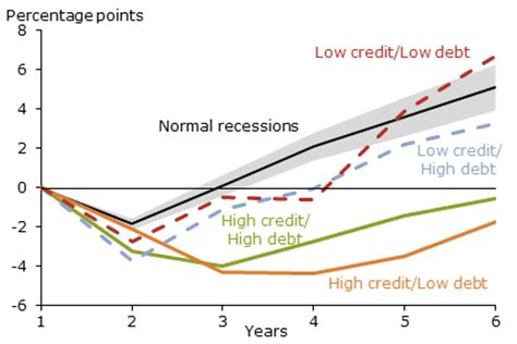 Letter Of Credit Definition Economics Economic Research Credit And Debt In Financial Crises