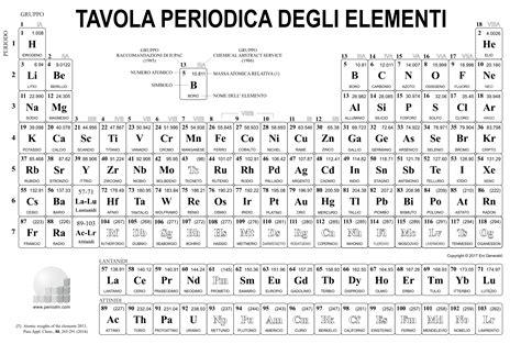 tavola periodica immagini galleria di immagini della chimica