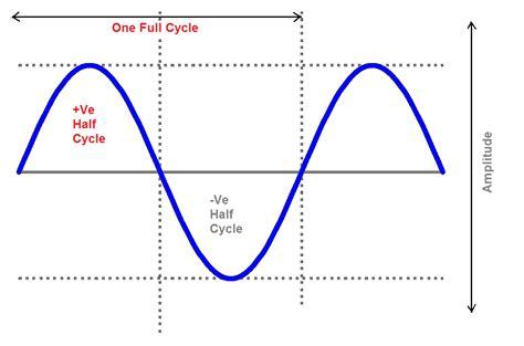 wave bridge rectifier circuit diagram