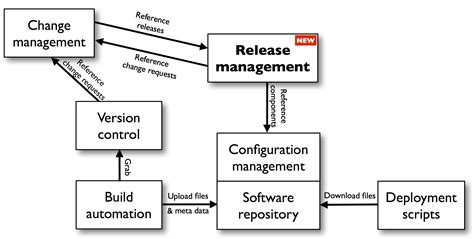 manage assets for the delivery of a release implementing a release management solution in a