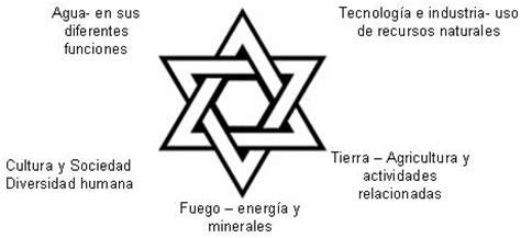 significado de la estrella de david vida ok la conservaci 243 n integral alternativa desde el sur