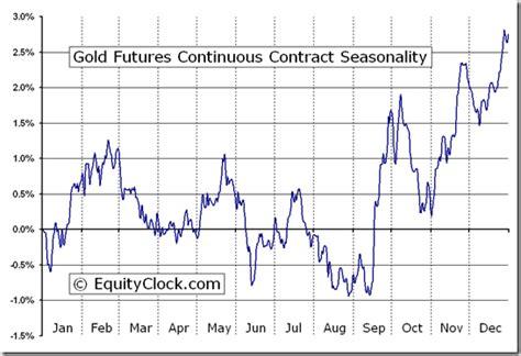 seasonal pattern for gold gold futures gc seasonal chart equity clock