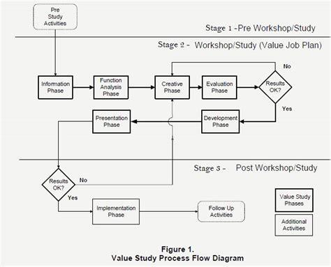 layout design online job the ve job plan 171 rha llc
