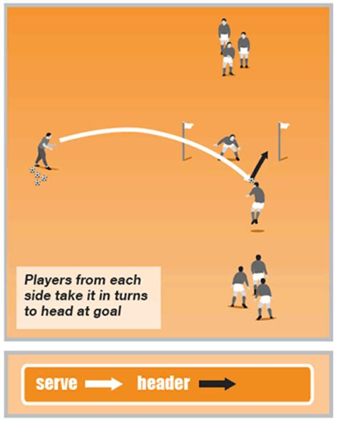 soccer drills a 100 soccer drills to improve your skills strategies and secrets books soccer coaching warm up to improve heading to score