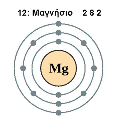 particle diagram of magnesium oxide file electron shell 012 magnesiumgr png wikimedia commons