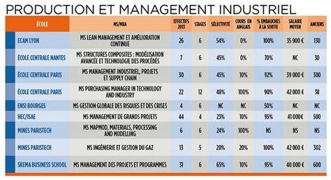 Mba Production Management by Ms Mba Sp 233 Cialis 233 S Production Et Management Industriel