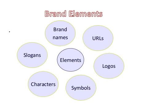 Chap 4,choosing brand elements to build brand equity
