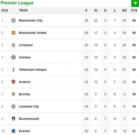 arsenal premier league table arsenal 5 1 everton result the premier league action