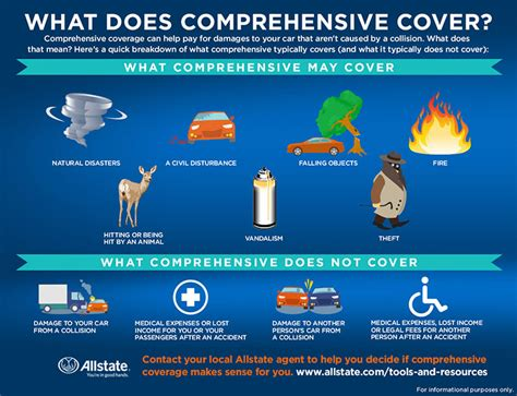 Comprehensive Car Insurance Calculator Comparison by Car Insurance Reviews Research Quotes Car Insurance