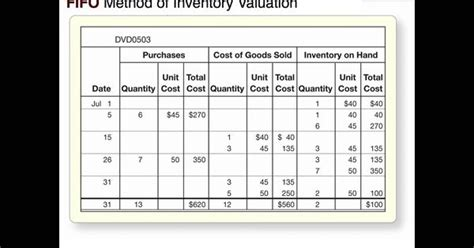 fifo spreadsheet template inventory and cost of goods sold fifo financial