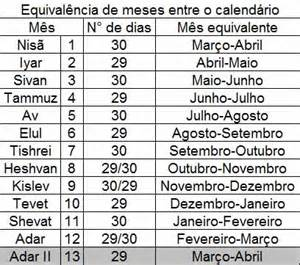 Calendario Hebraico O Calend 225 Judaico Cronologia Da B 237 Blia