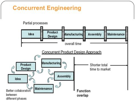 design engineer vs product engineer concurrent engineering