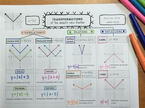 Absolute Value Transformations Worksheet by 25 Best Ideas About Absolute Value On